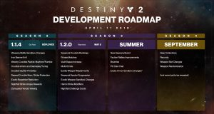 D2_Development_Roadmap_4_10_3