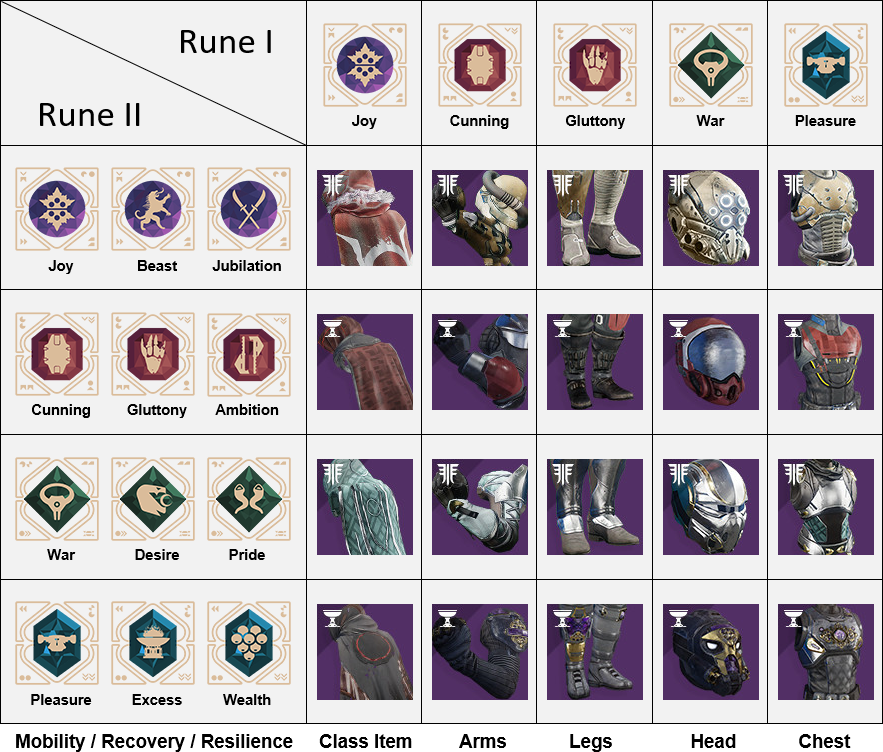 Ultimate Chalice Of Opulence Combinations Guide